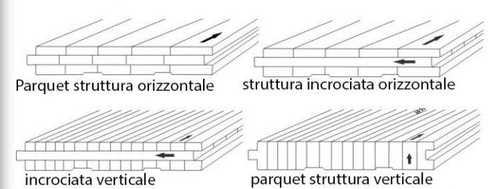 struttura-parquet